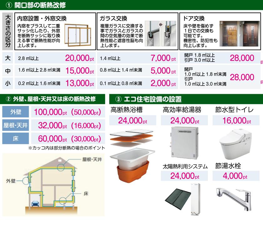 グリーン住宅ポイント対象商品
